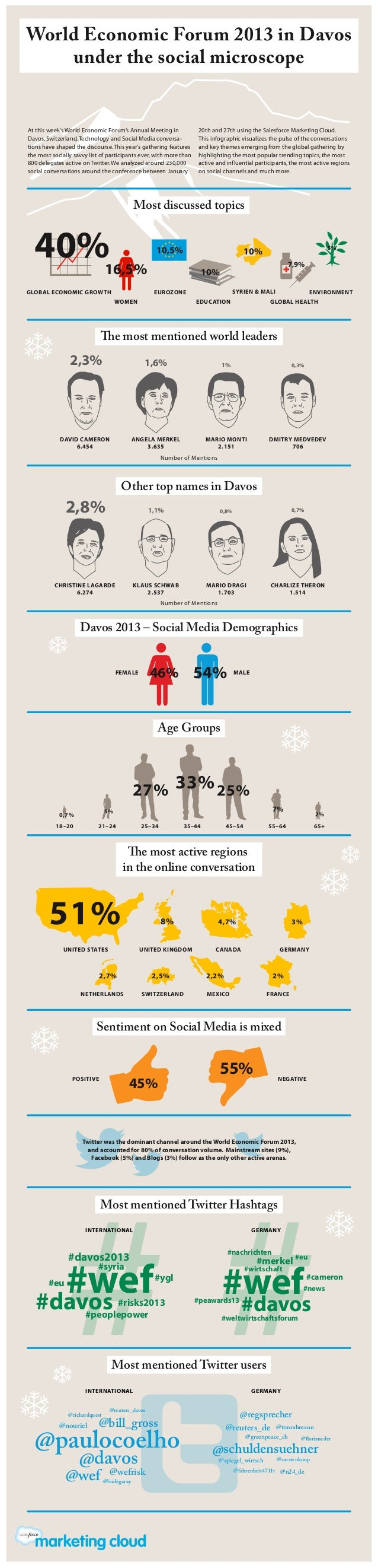 World Economic Forum 2013 in Davos    under the social microscopeAt this week's World Economic Forum's Annual Meeting in  ...