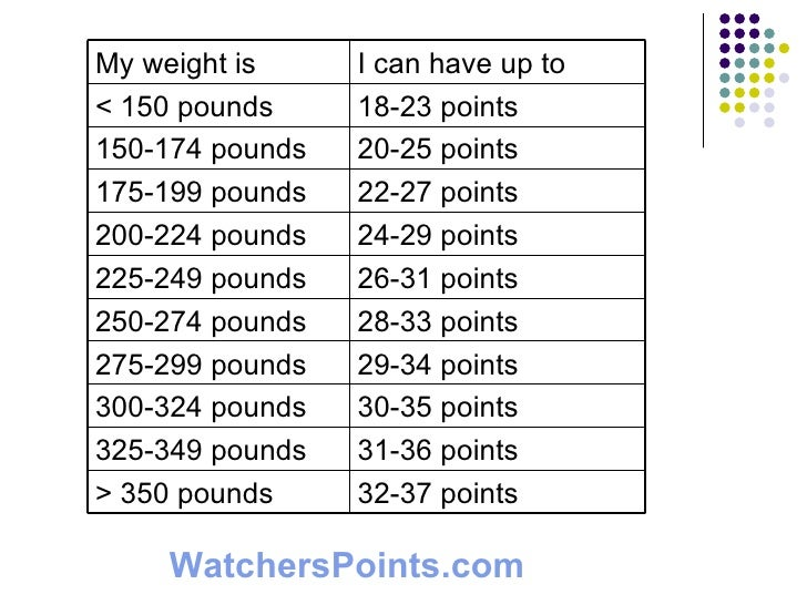 restaurant point guide for weight watchers