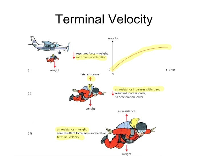 an overview of the experiment the terminal velocity Overview of assessment the paper is assessed through a 2-hour examination paper set and marked by edexcel  reach a terminal velocity.