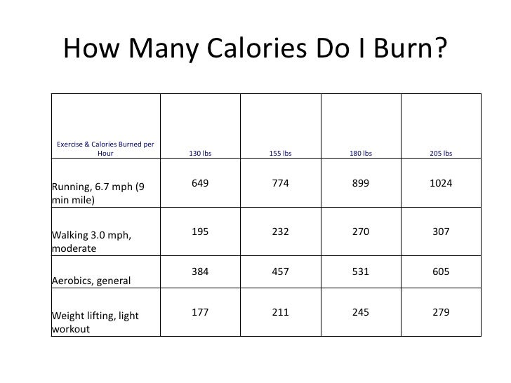 weight loss burning more calories than you