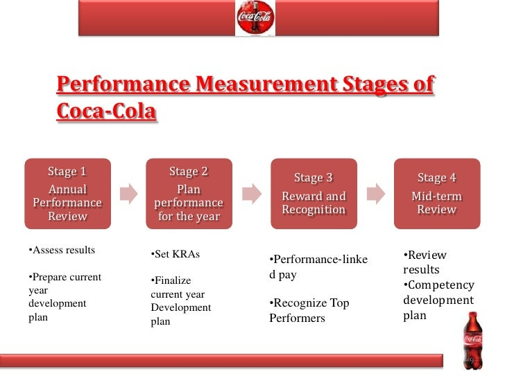 inventory management of coca cola philippines Inventory management & control system in coca cola the current system which is used in cola system by using inventory management system transaction and any other.