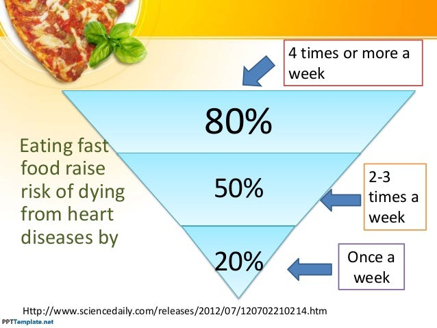 effect of fast food Fast food was the main food source for 29 to 38% of children among 4- to 8-year-olds, those who ate fast food ate 6% more food the rest of the day than kids who didn't eat fast food.