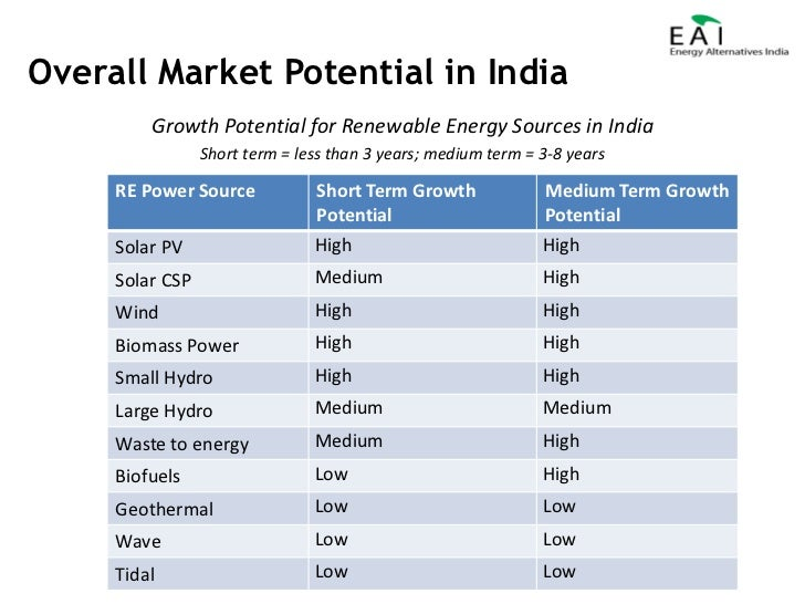 Welcoming You To The World Of Indian Renewable Energy For