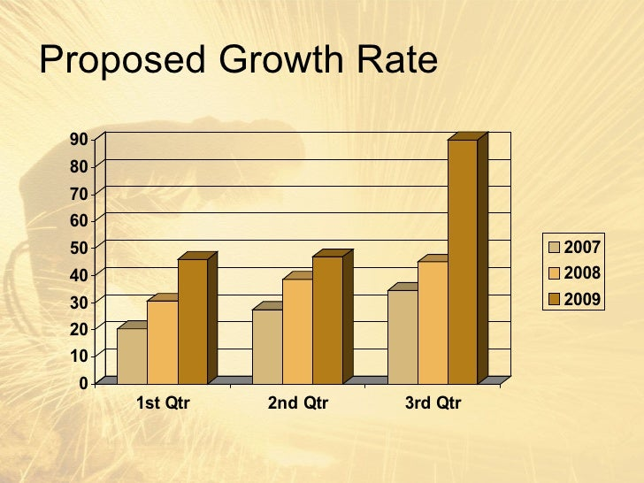 Welding Growth Rate 3 Proposed Growth Rate