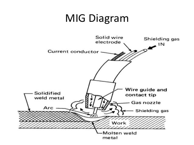 stick welder diagram grinder diagram