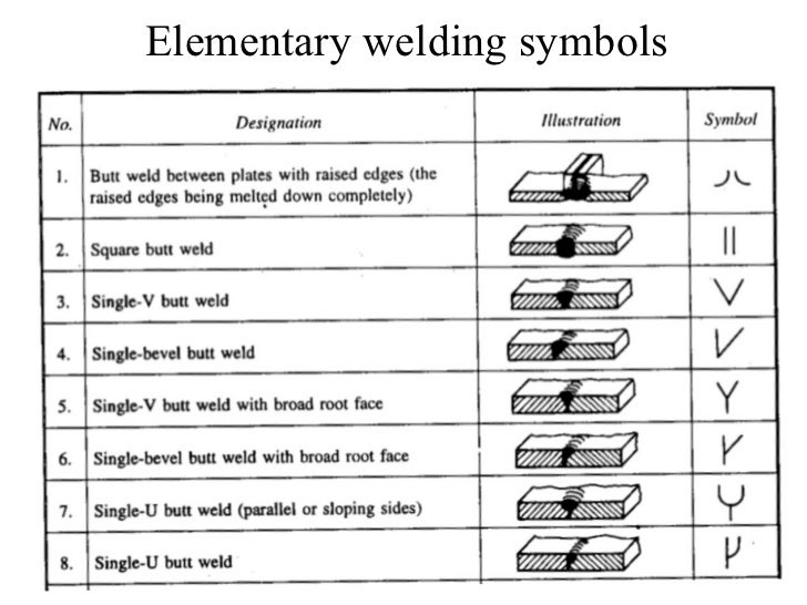Pics For > Types Of Welds And Their Symbols