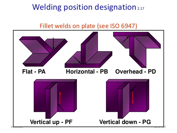 how to pass 1g welding test