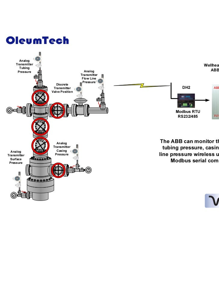 Well head casing & tubing flowline pressure and valve position