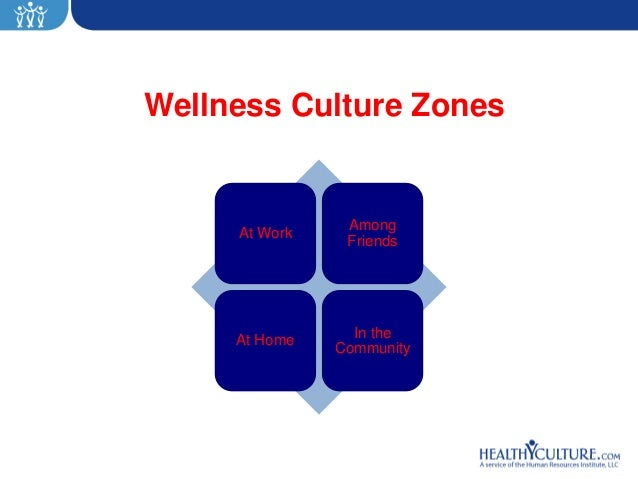 Wellness Culture Zones                Among     At Work                Friends                 In the     At Home         ...