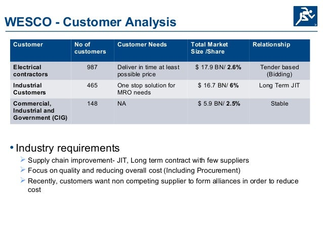 a company analysis of wesco distribution inc Wesco distribution, inc synopsis whether wesco should continue to pursue na business with the it provides analysis and questions that are intended to.
