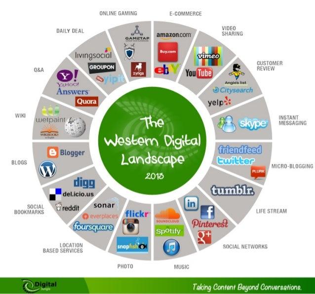 Western Digital Media Landscape (2013)