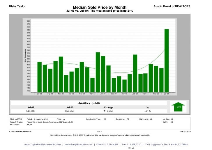 Blake Taylor                                                               Median Sold Price by Month                     ...