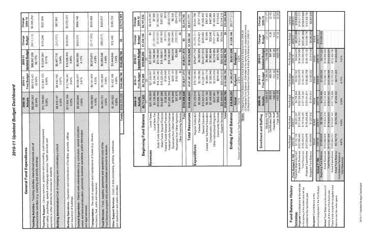 West sideregionalasd budgethosb 1-28-11.pptx