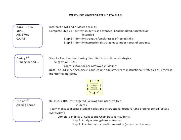 WESTVIEW KINDERGARTEN DATA PLANB.O.Y. DATA        Interpret KRAL and AIMSweb results.KRAL               Complete Steps 1- ...
