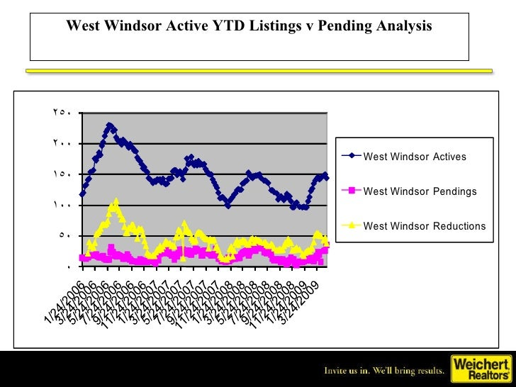 West Windsor Active YTD Listings v Pending Analysis