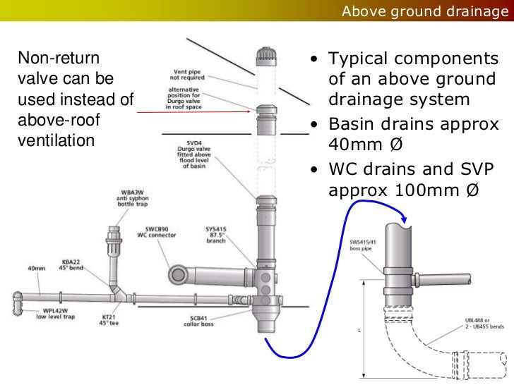 Wet services drainage for Ground drain