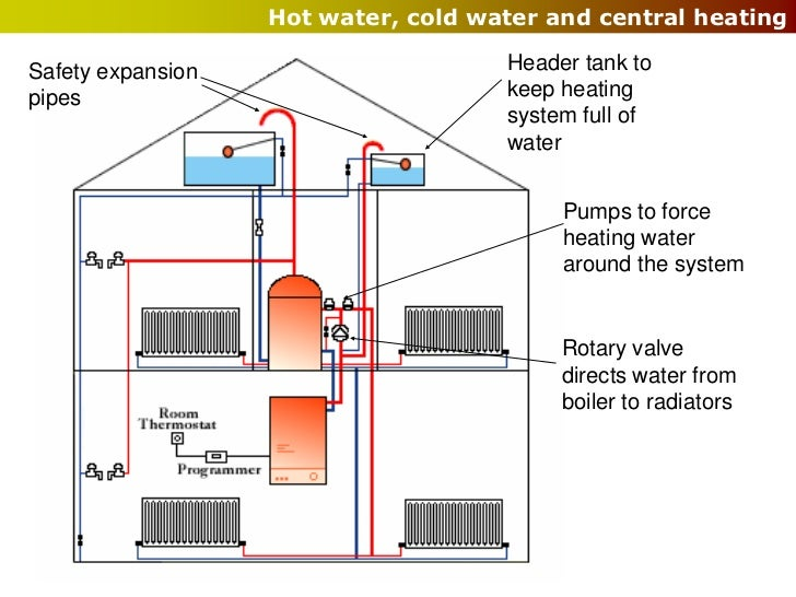 Wet services water Best central heating system