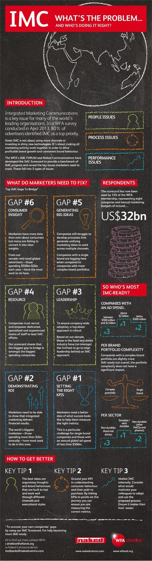 Integrated Marketing Communications (IMC) infographic