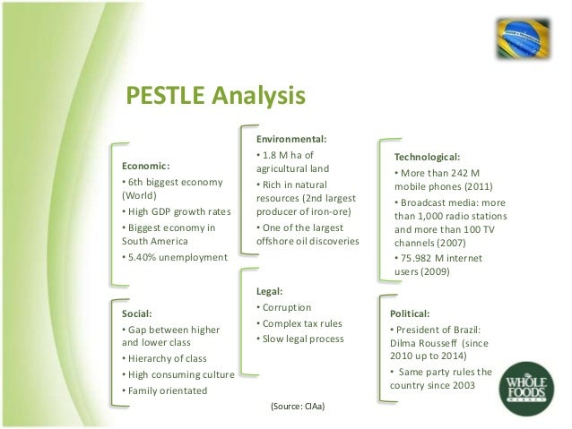 pest analysis of grocery industry An analytic study of organic food industry as part of healthy eating habit in turkey: market growth, challenges and prospects the orga nic food industry the analysis of each variation of pestle pest analysis of any industry sector investigates the important factors that are affecting.