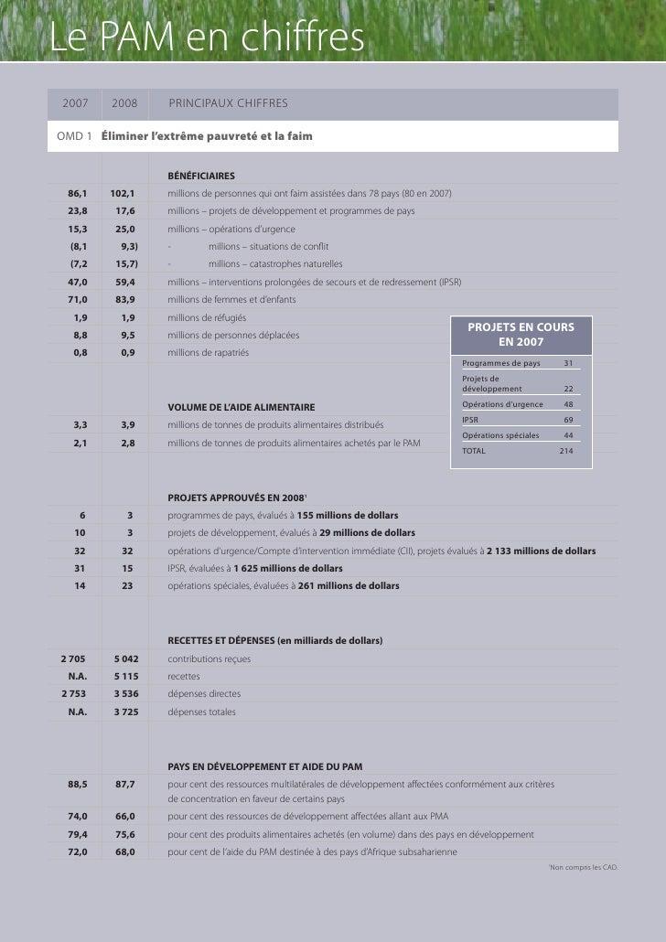 PAM 51f - Le PAM en chiffres 2008