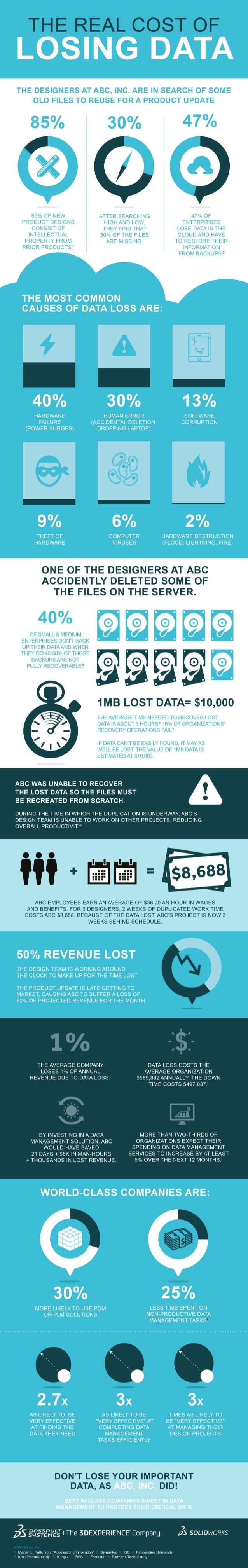 The Real Cost of Losing Data