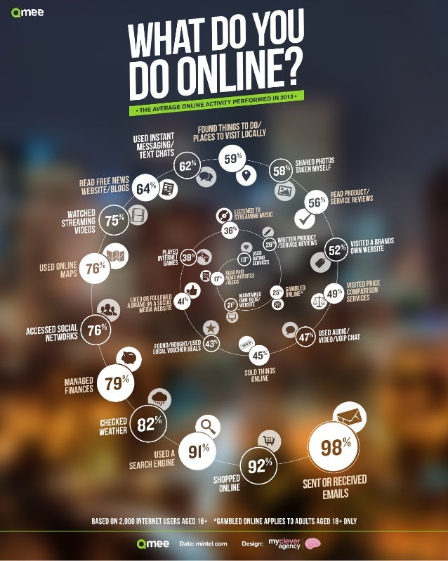 What do you really do online?