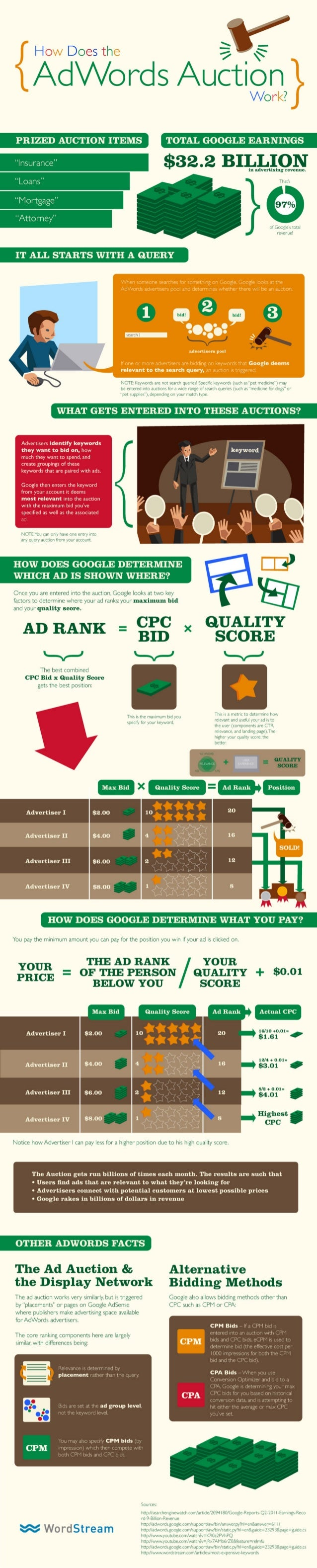 What is-google-adwords