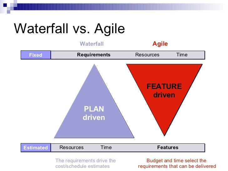 What is agile scrum for What is agile and waterfall