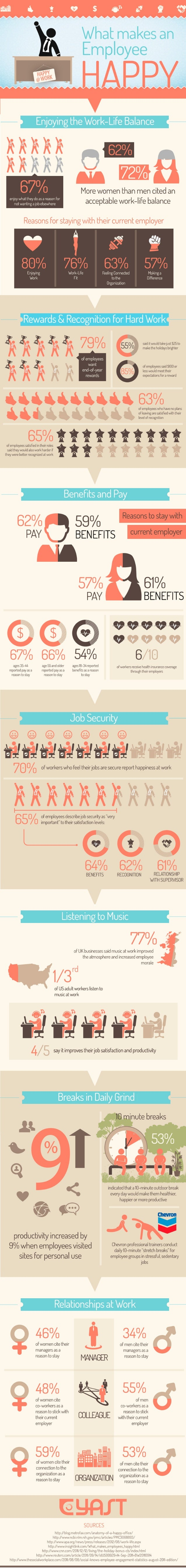 Infographic: Happy Employees
