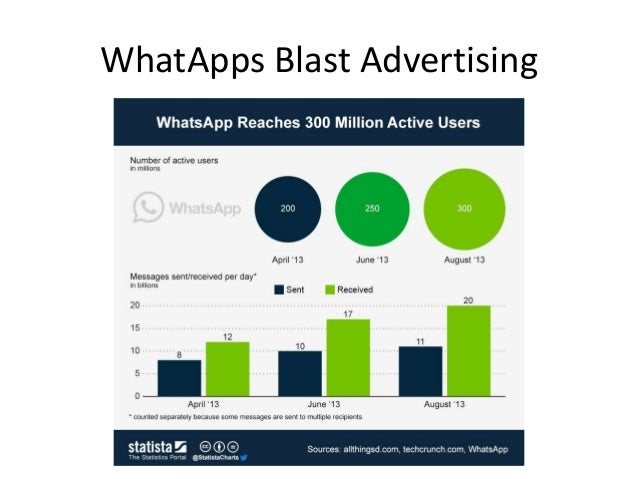 Whatapps Advertising Software
