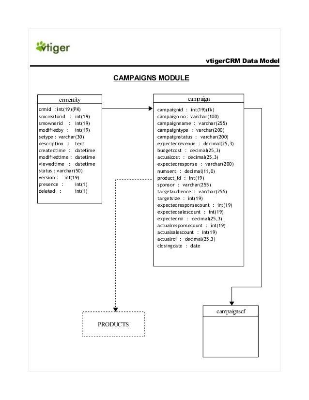 vtigerCRM Data Model  CAMPAIGNS MODULE campaign  crmentity crmid : int(19)(PK) smcreatorid : int(19) smownerid : int(19) m...
