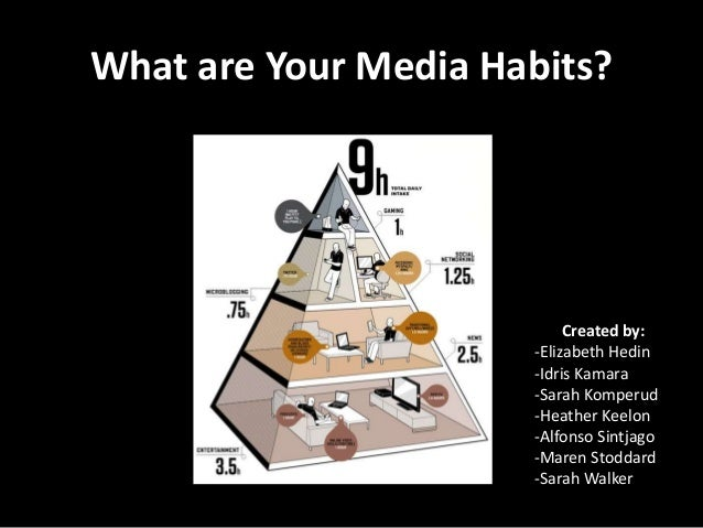 What are Your Media Habits?                           Created by:                      -Elizabeth Hedin                   ...
