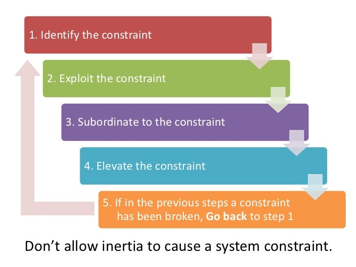 What is process inertia?