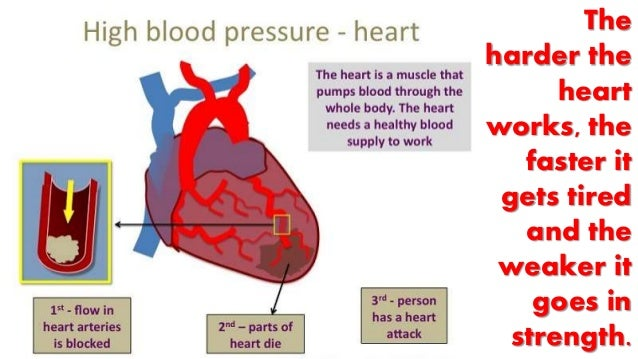 high blood pressure and how it