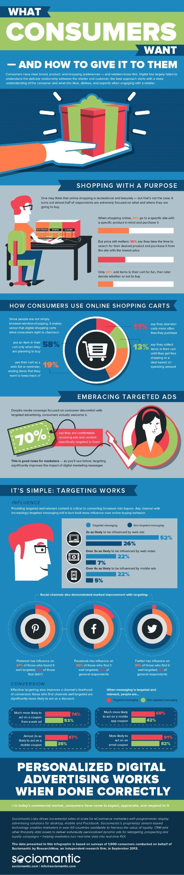 What Consumers Want Infographic - Sociomantic Labs