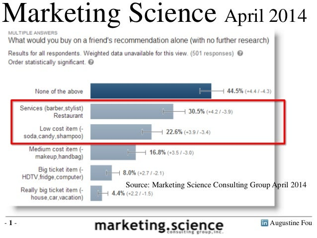 What Consumers Would Buy on Friends Recommendations Alone by Augustine Fou