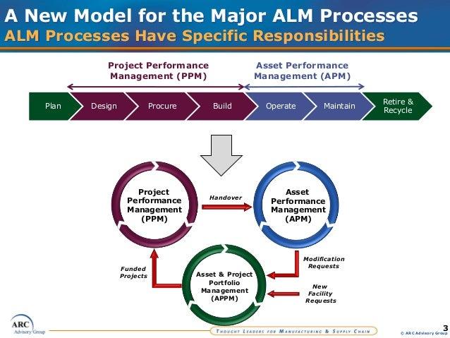 project management performance