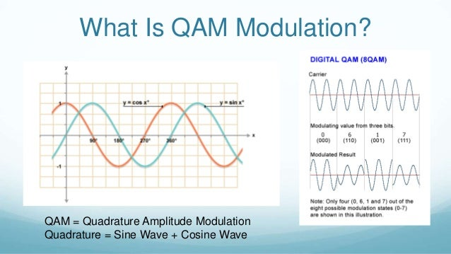 Qam modulation/demodulation transient analysis
