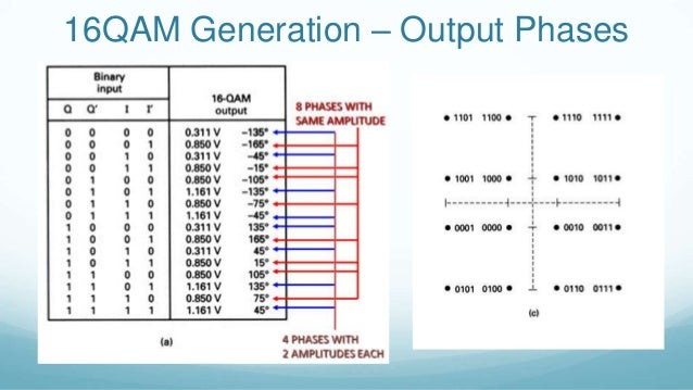 what is 16 qam modulation