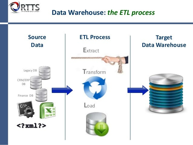 data warehouse testing Continuous, automated data modeling and maintenance over redshift the only full-stack data handling and management platform for analytical infrastructure.