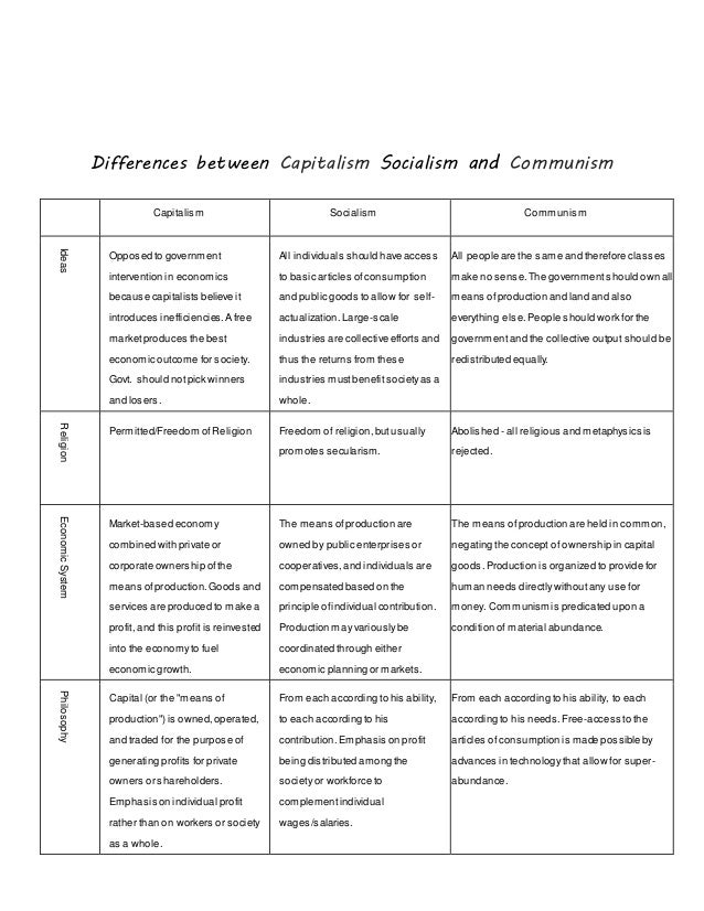 compare and contrast communism socialism and What is the difference between capitalism, communism, socialism and communism and socialism are the what is the difference between capitalism, communism.