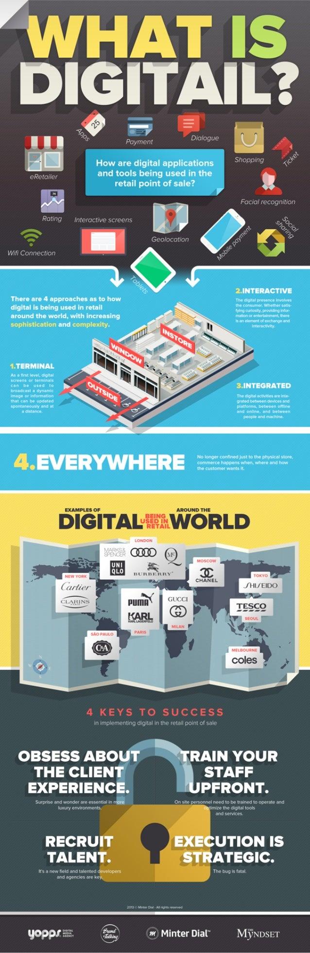 What is Digitail? (Digital in Retail)