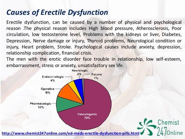 Is it erectile disfunction?