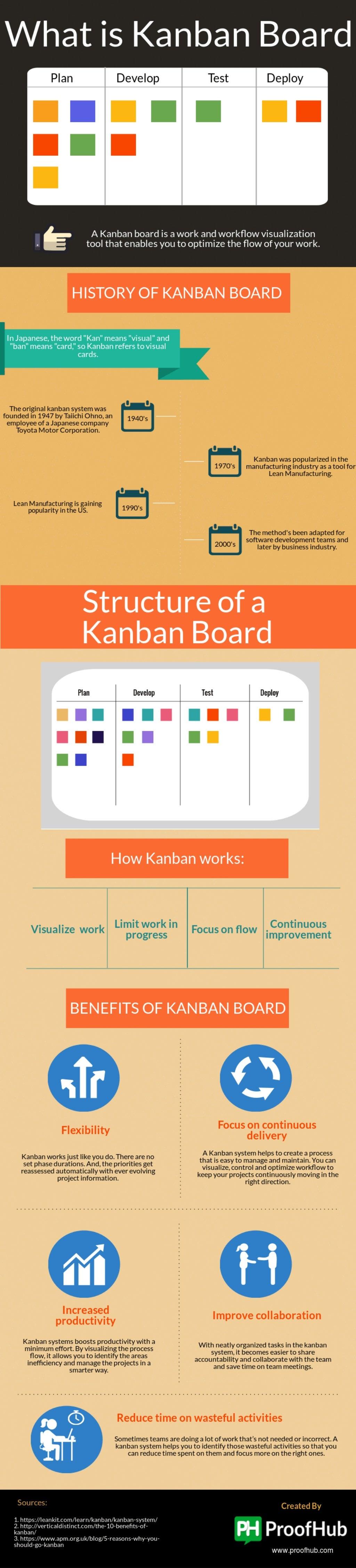 Kanban - Magazine cover