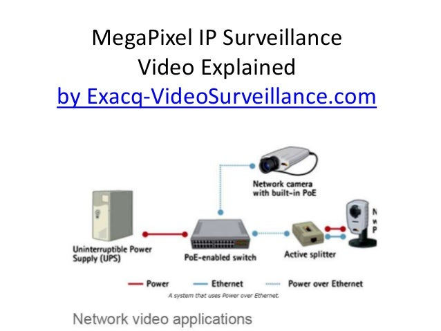 What is network video surveillance
