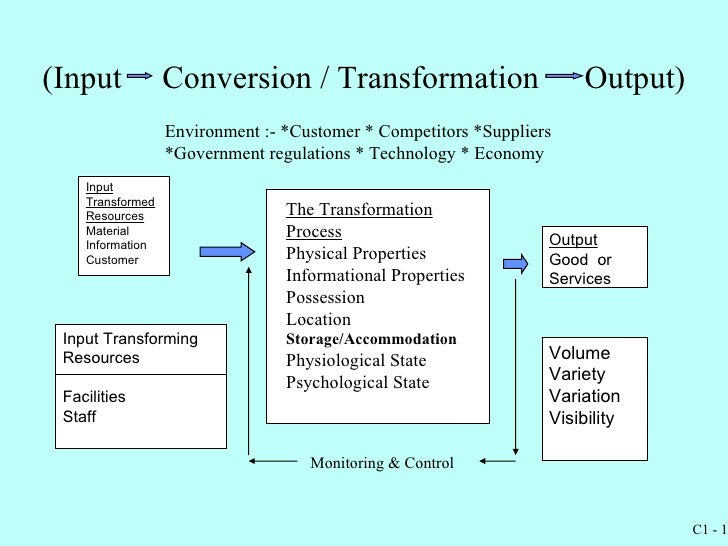 input output of business model 24 | logic models: designing your business model to view this video please   inputs and resources all the way to impact and results it's your.