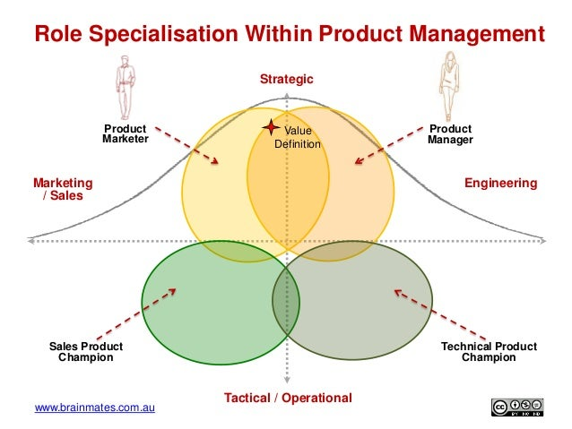 role of marketing management in new Philip kotler marketing management summary prepared by 238 pages philip kotler marketing management summary prepared by uploaded by kushagra ranjan.
