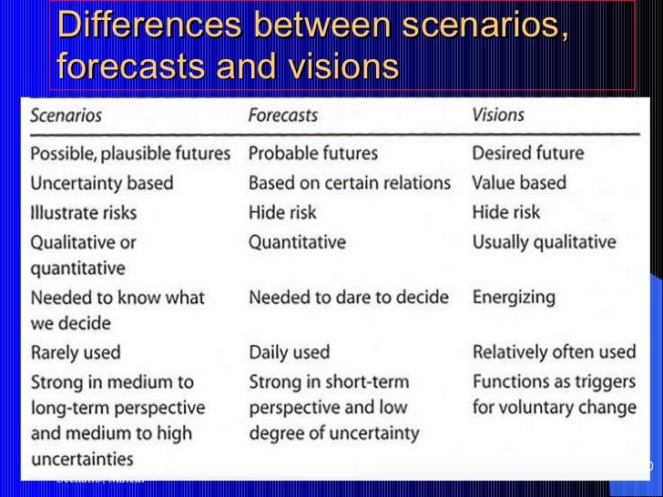 what is the essential difference between sensitivity analysis ans scenario analysis What is the difference between scenario analysis and sensitivity analysis in financial risk what is the difference between sensitivity and scenario analysis.