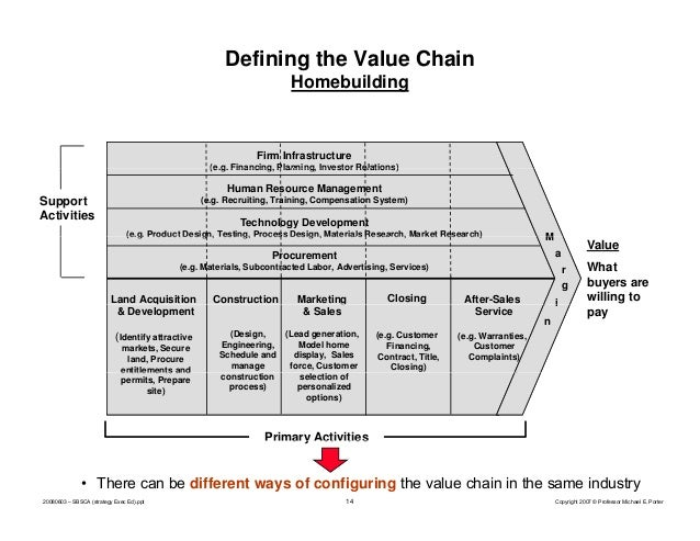 porter value chain and zara Instead, the value of zara's brand comes from its supply chain and its ability to add value to every stage of the supply chain (porter, 1985) zara is the flagship company of.