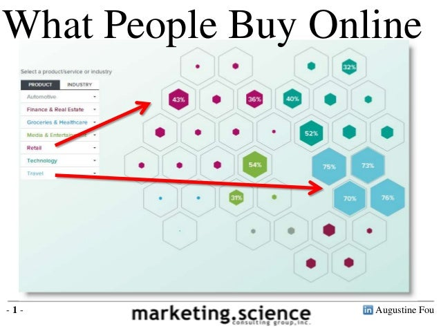 What People Buy Online vs Offline by Product Category Augustine Fou